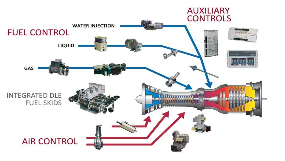 Gas Turbine Controls